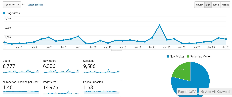 January craft blog income report